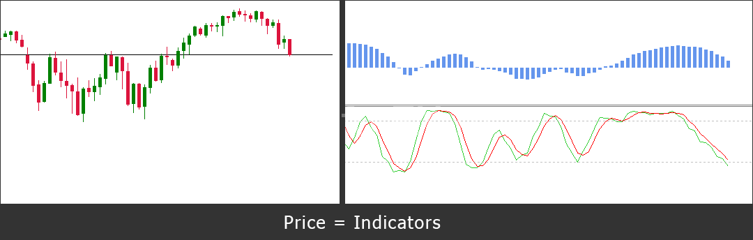 Price_Indicators