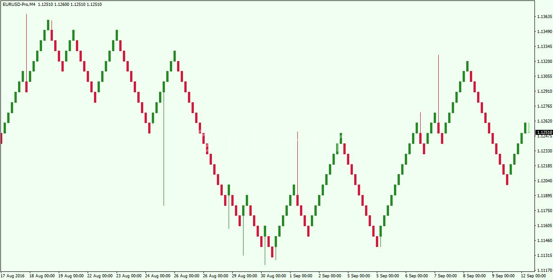 Renko-Chart-Example