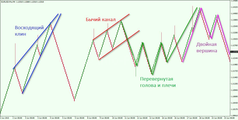 Renko-Chart-Patterns