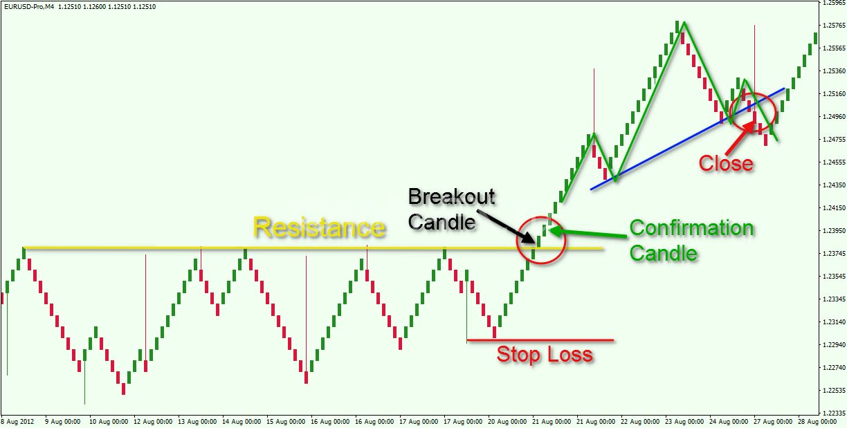 Support-and-Resistance-Renko-Strategy