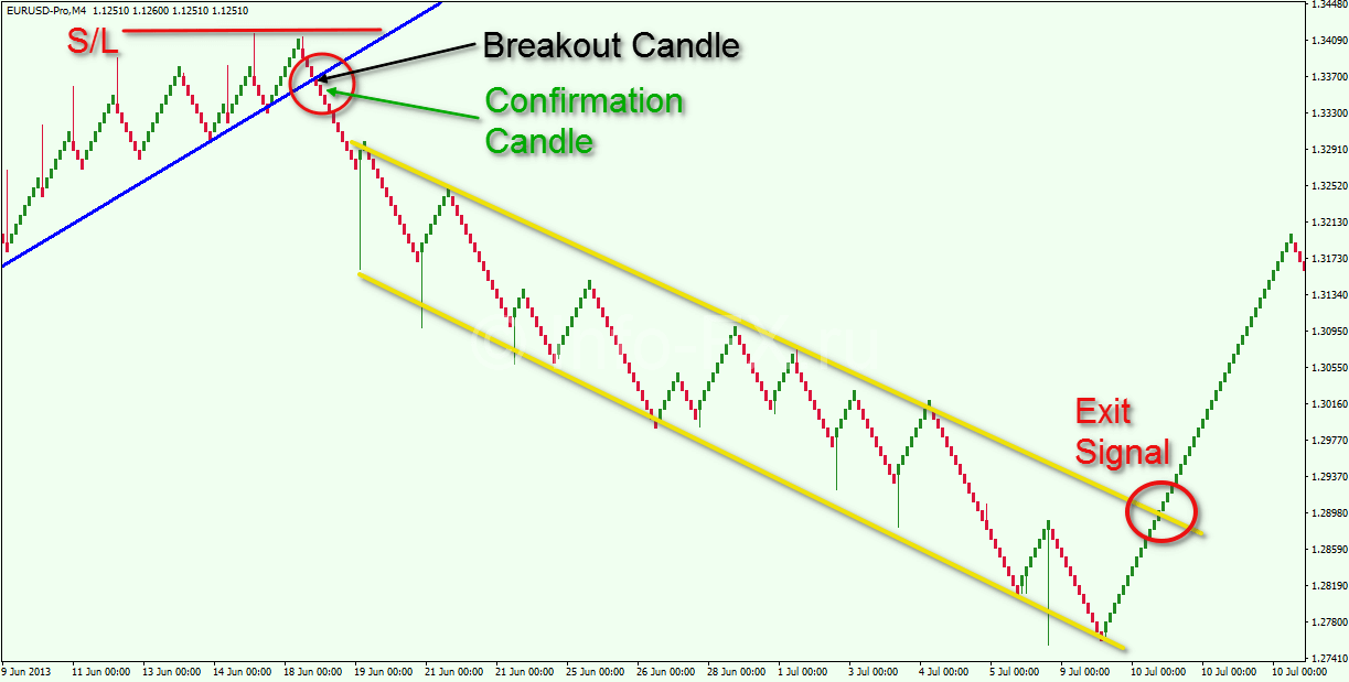 Trend-Line-Breakout-Renko-Trading-Strategy-2