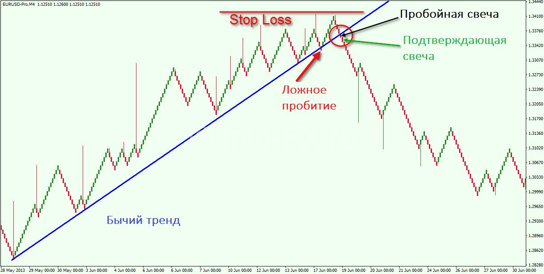 Trend-Line-Breakout-Renko-Trading-Strategy