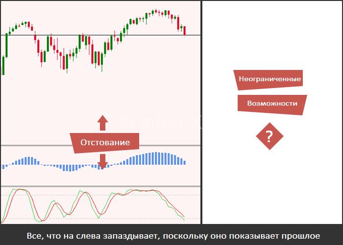 Запаздывание индикаторов и цены