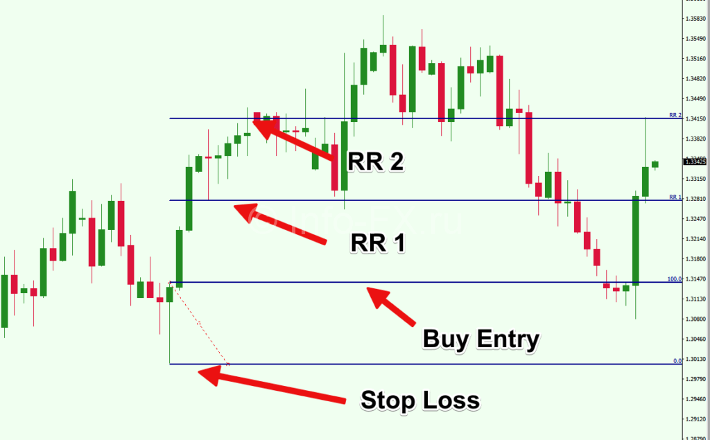 03-Use-Fibonacci-Extension-Risk-Reward-Levels-1024x635