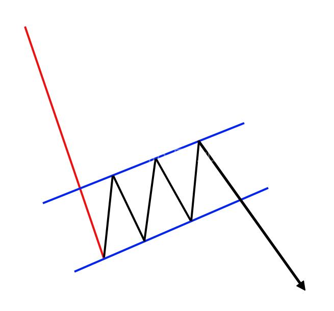 Bear-Flag-Pattern