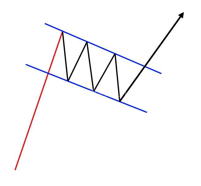 Bull-Flag-Pattern-1