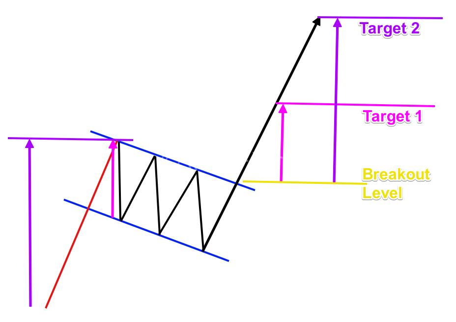 Flag-Pattern-Targets