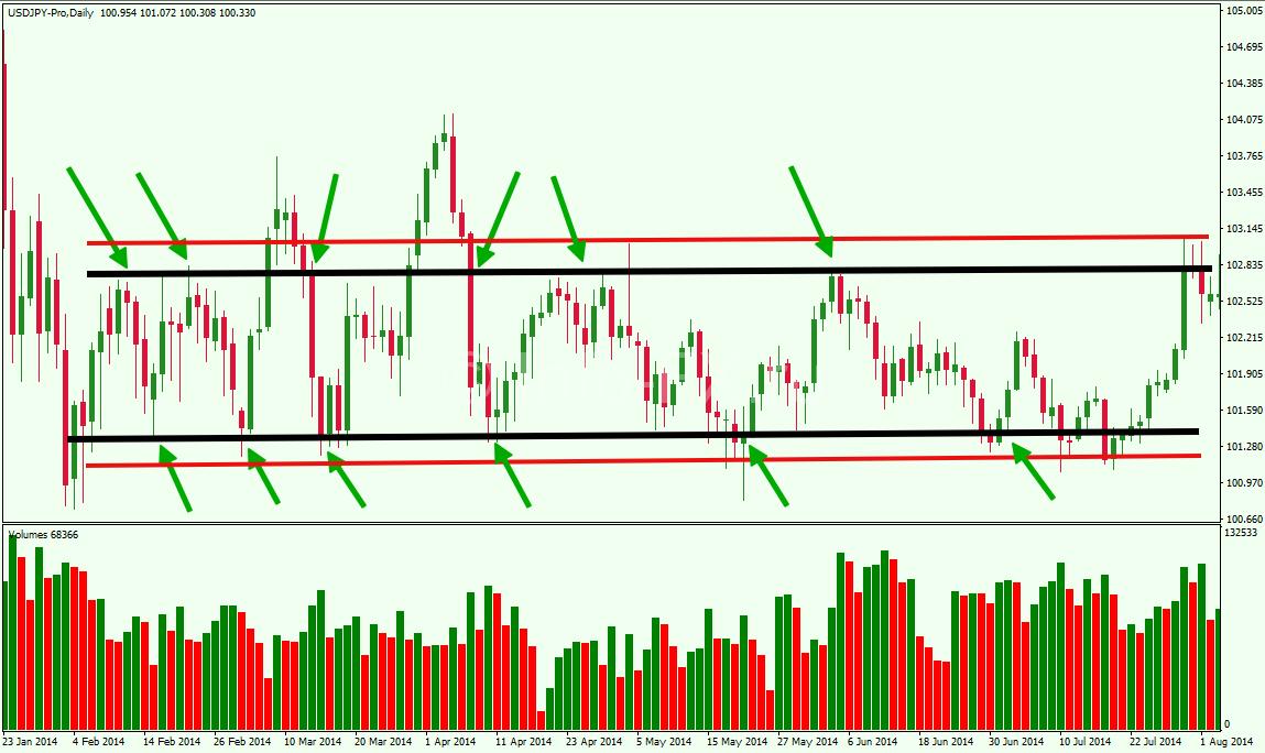 Inside-Swing-Range-Trading-Strategy