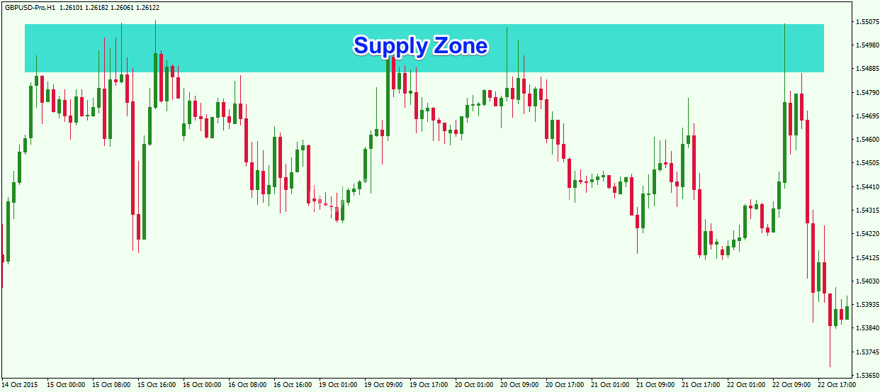 Supply-Zone-Example
