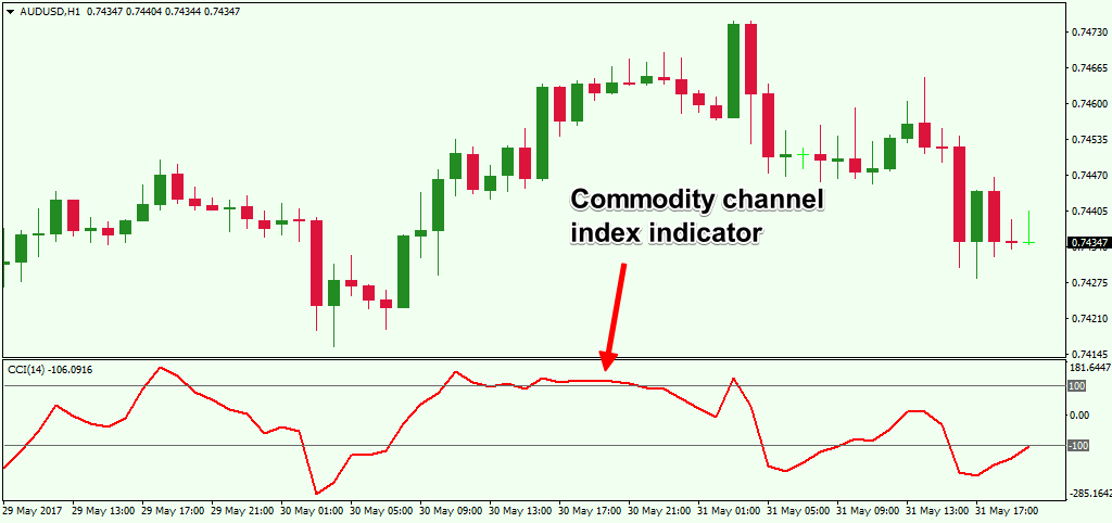 01-Commodity-Channel-Index-Indicator