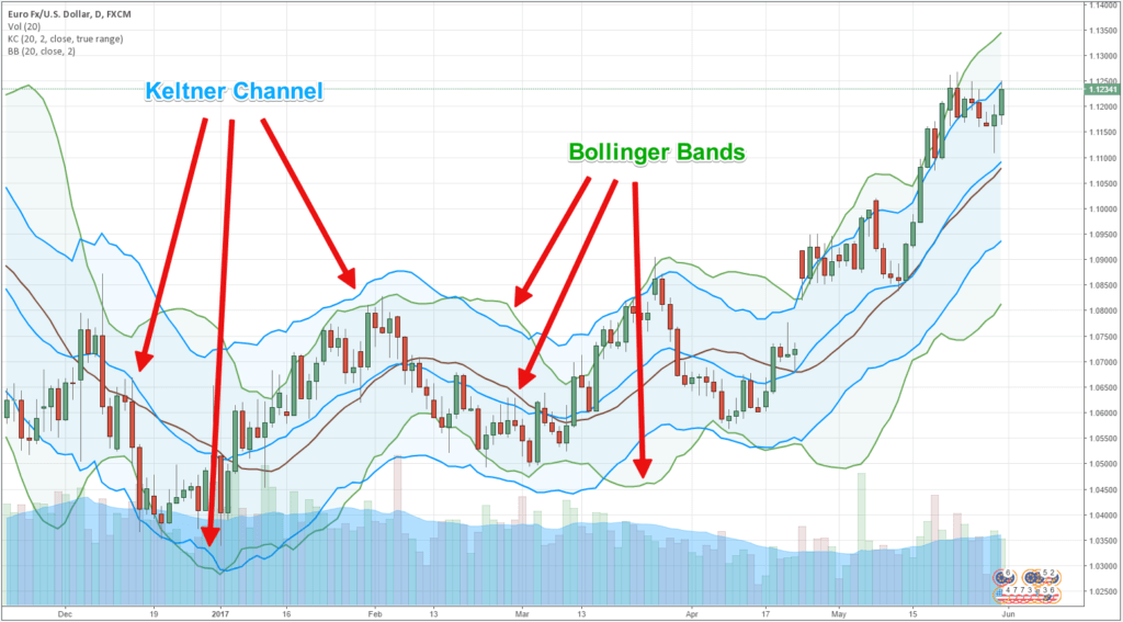 01-Keltner-Channel-Bollinger-Band-1
