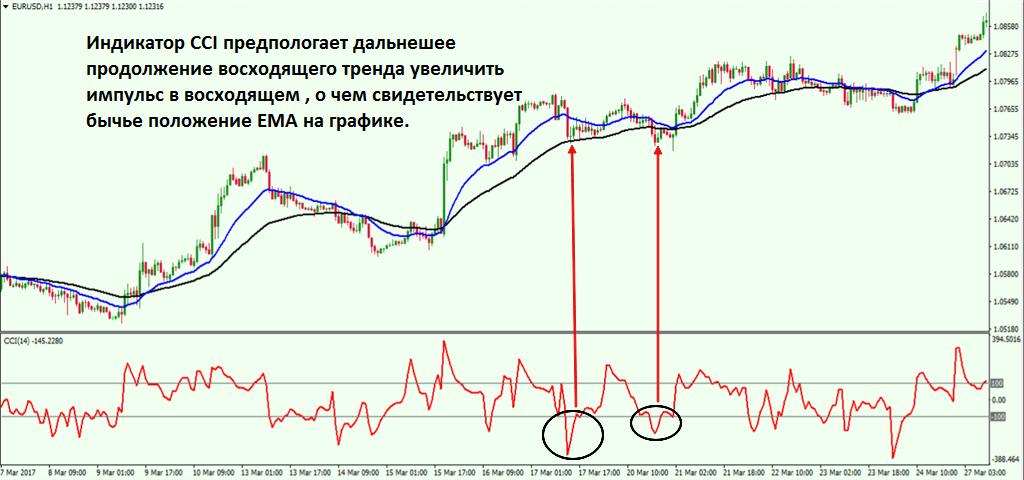 03-cci-trend-indicator-1