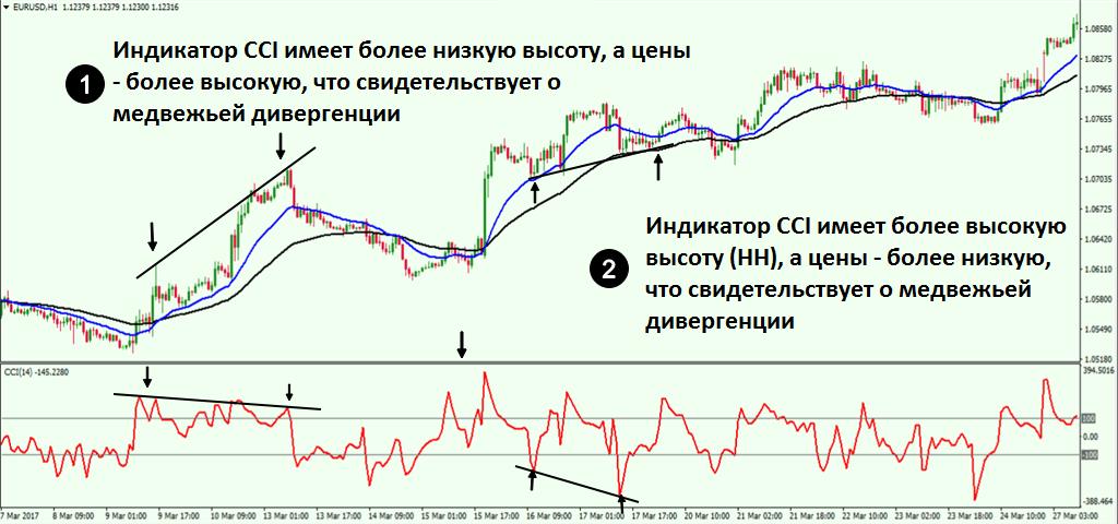 04-cci-divergence