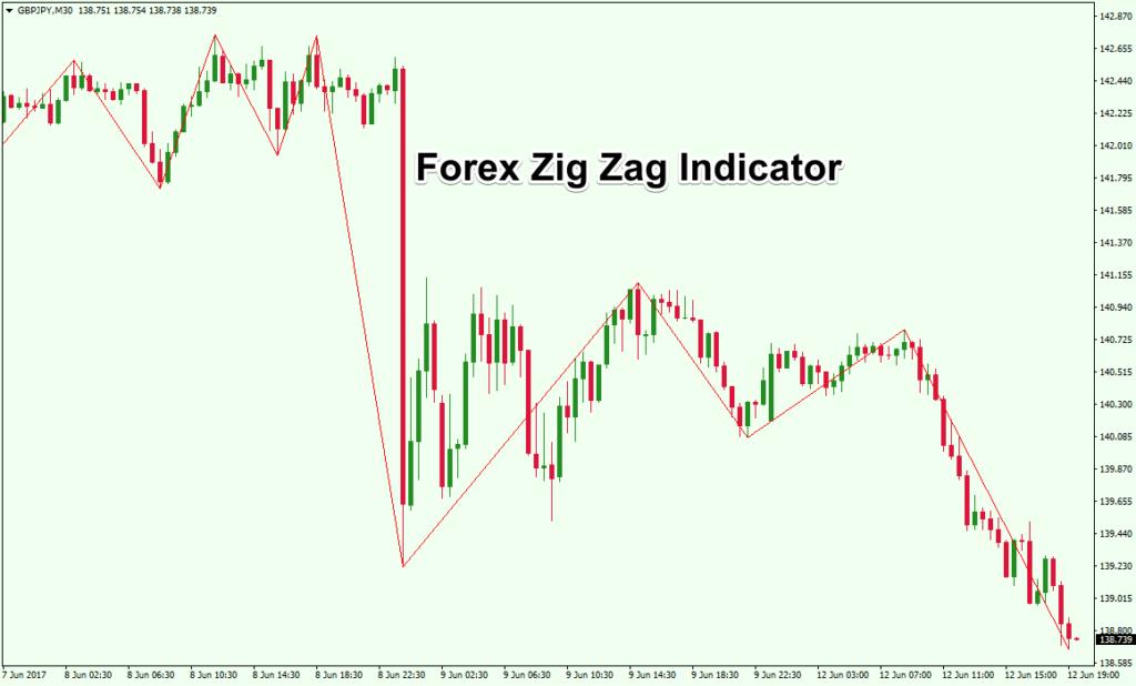 01-Forex-ZigZag-Indicator