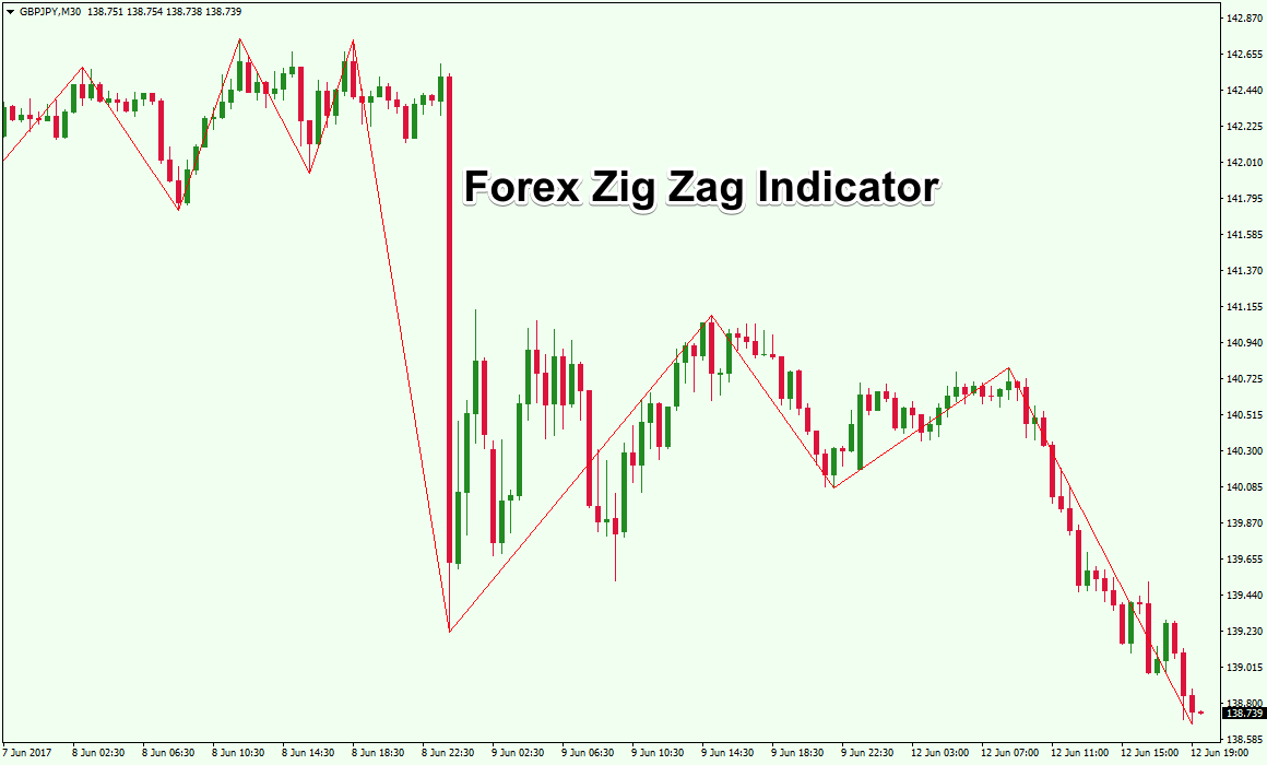 Индикатора zigzag custom форекс forex4you кухня