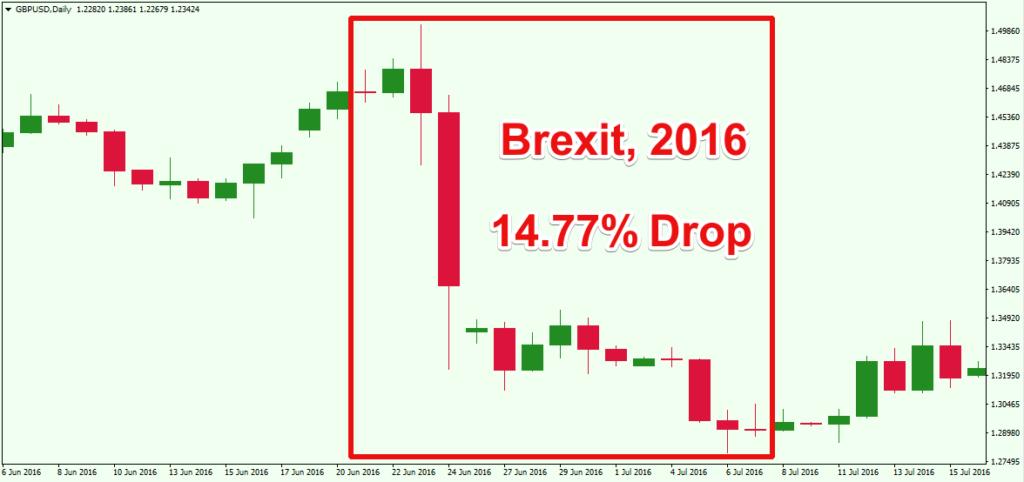 Пример рисков на Brexit