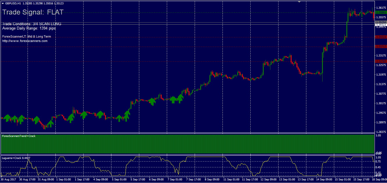 Стратегии форекс для внутридневной торговли прогноз курс доллара на месяц