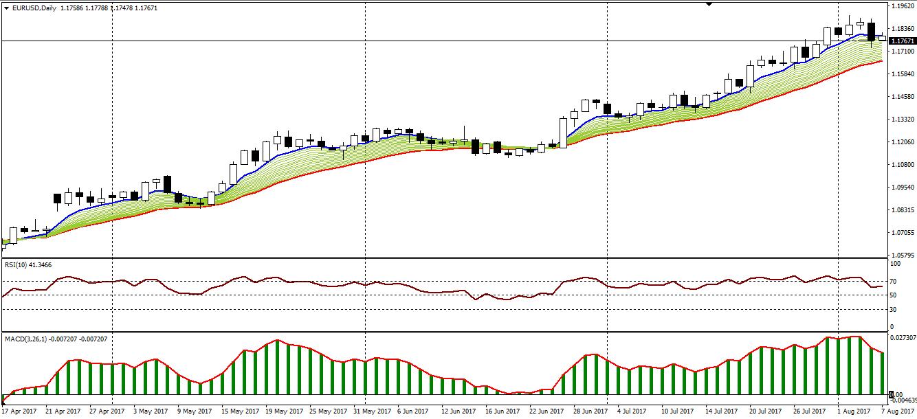 Торговля по дневному графику форекс лучшее время для работы с бинарными опционами