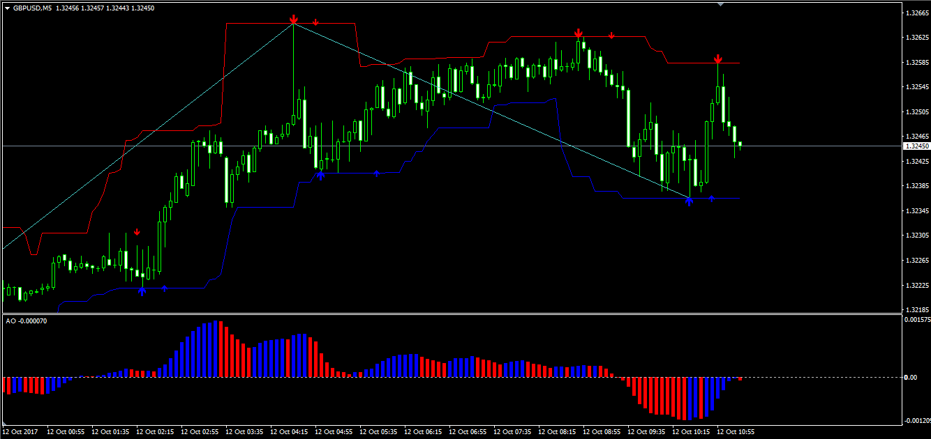 Торговля форекс м1 торговля бинарными опционами сайт