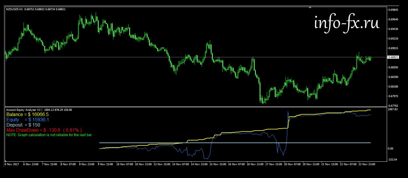Индикатор прибыльности по балансу forex торговая система для форекс чистая прибыль