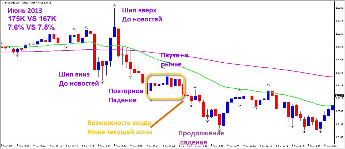 2-8-2013-eurusd-1-min-june