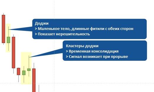 Доджи на графике