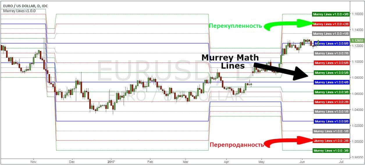MurrayMath на графике