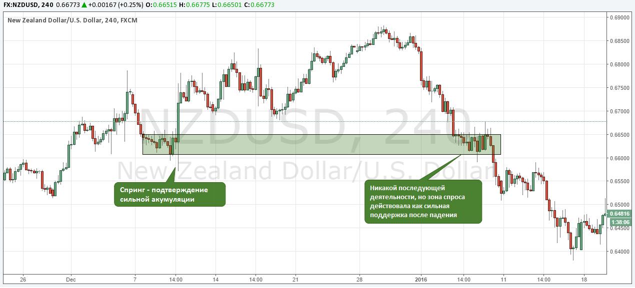 Пример по NZD/USD