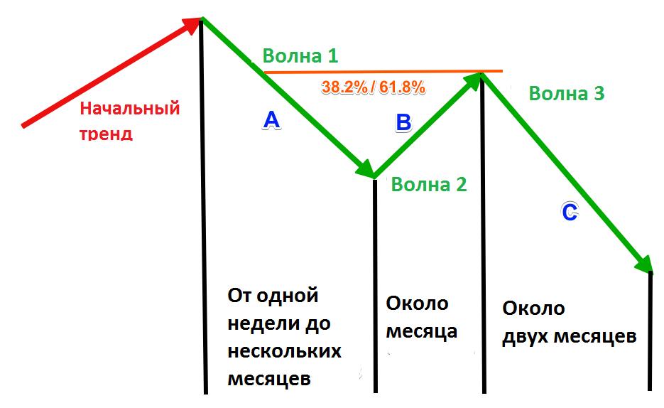 Bearish-Measured-Moves-Chart-Pattern