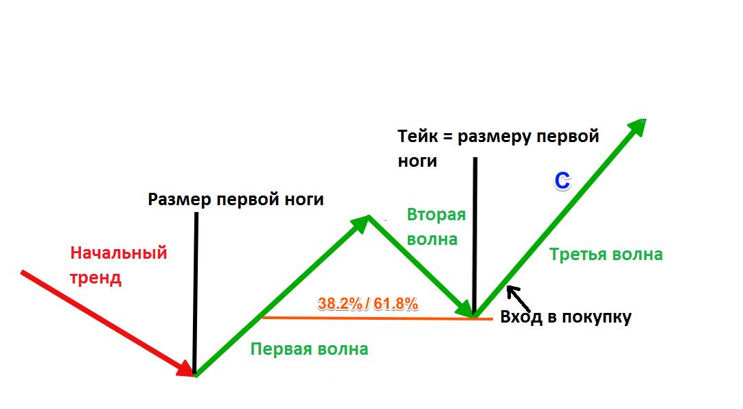 Пример с точкой входа