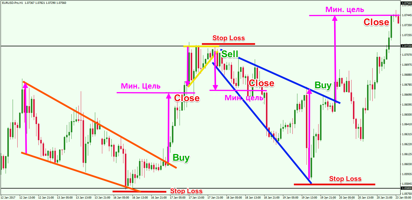 Price-Action-Forex-Trading-Strategy