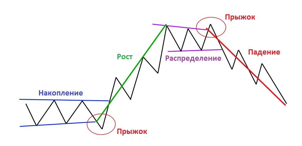 Накопление и распределение Вайкофф