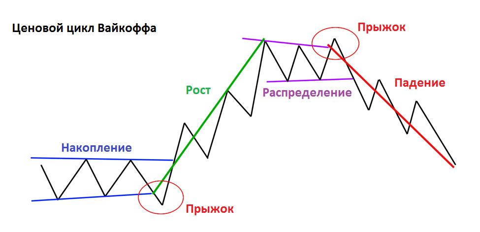 Ценовой цикл Вайкоффа