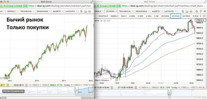 bull-market-long