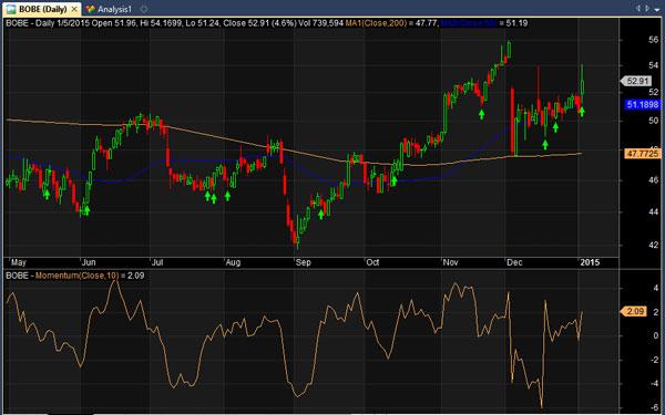 7-bobe-stock-chart