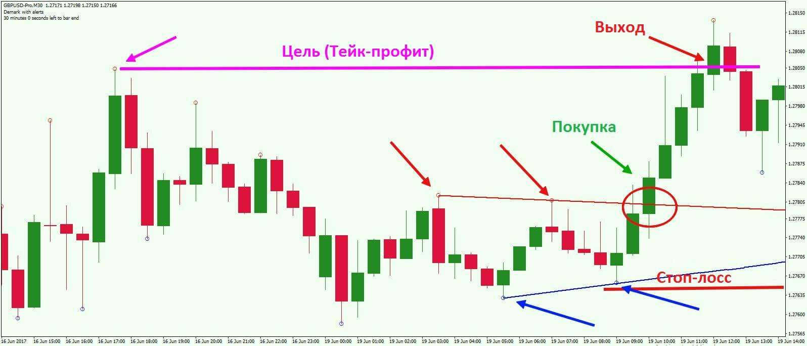 Demark-Trendlines-Trade