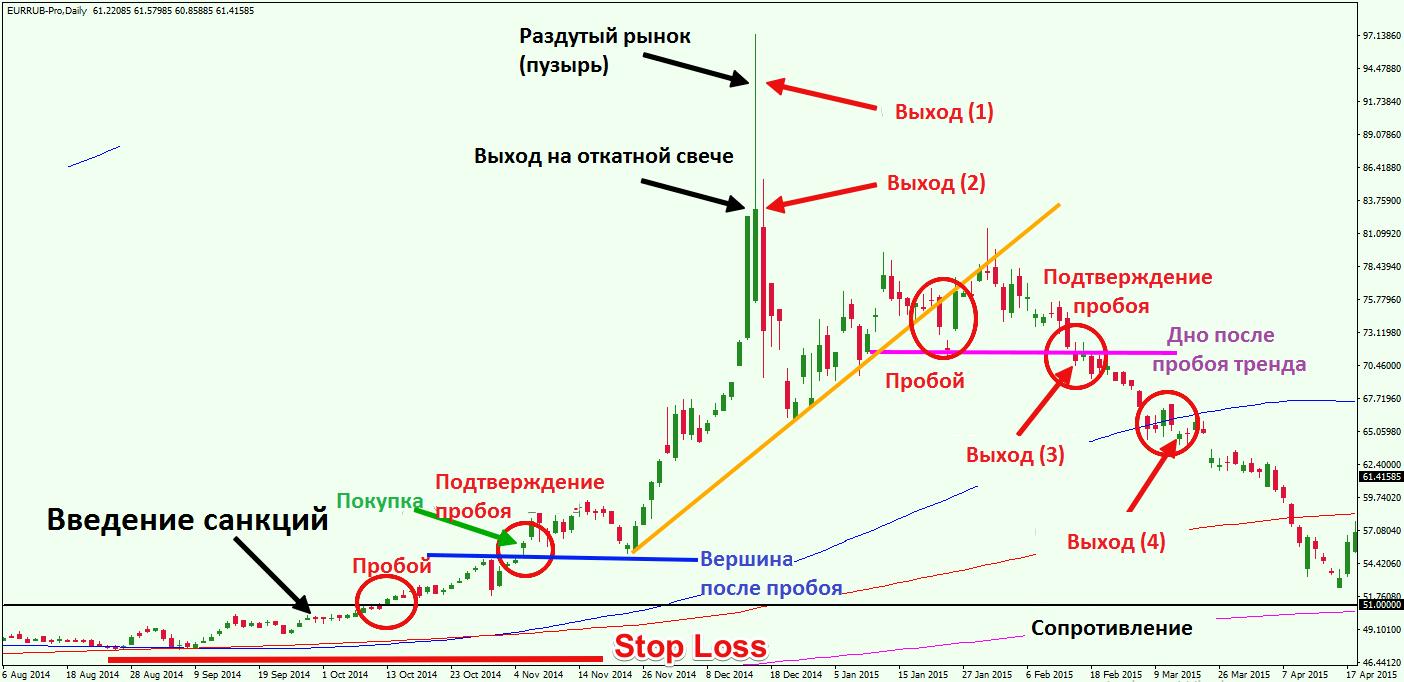 Долгосрочная позиция по рублю