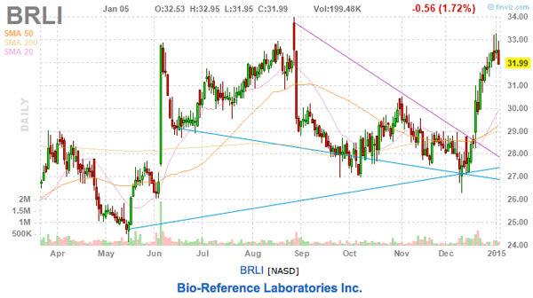 brli-stock-chart