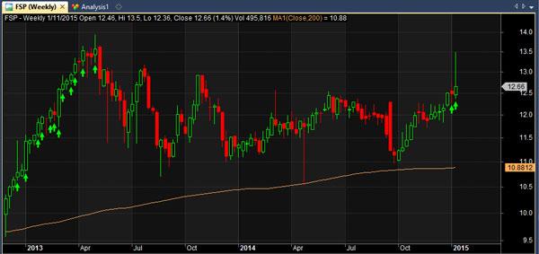 fsp-stock-chart