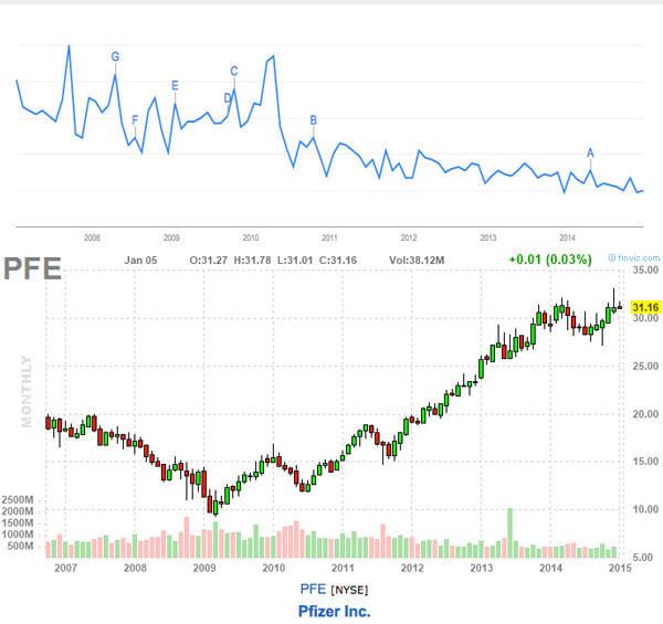 Анализ акций с использованием Google Trends