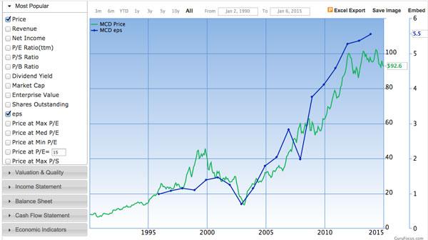 mcd-earnings-chart