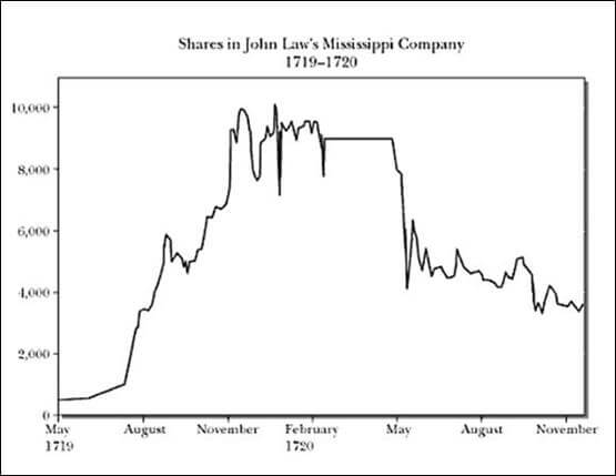 mississippi-stock-chart