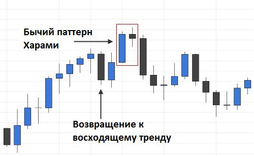 Пример паттерна на графике