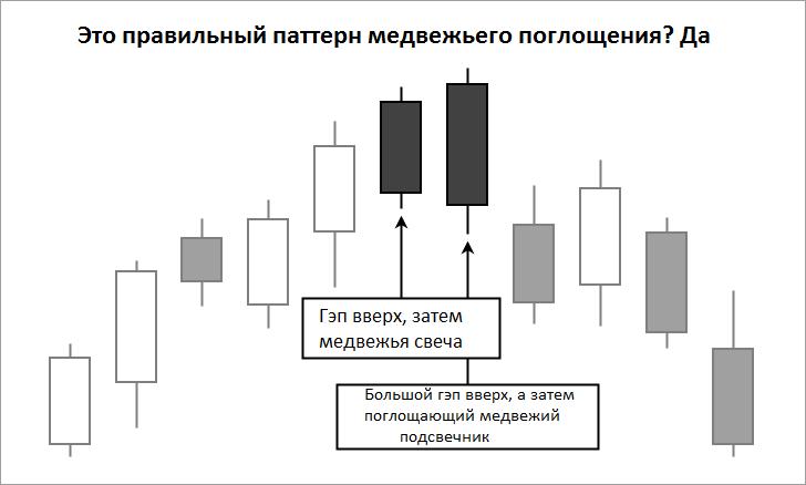 Двойной паттерн медвежьего поглощения на графике
