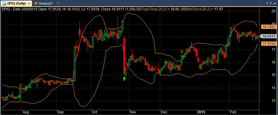полосы боллинджера на фондовом рынке