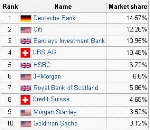 Bank-Market-Share-300x261