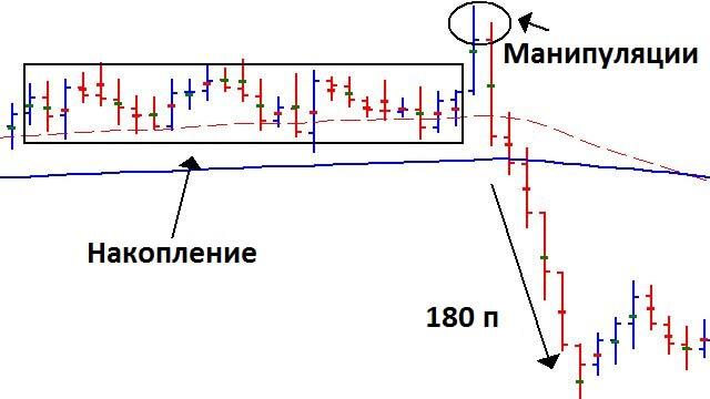 Движения на рынке после манипуляции банков