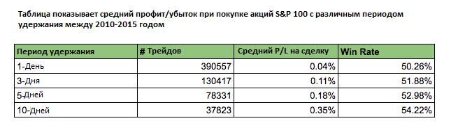 Таблица P/L от удержания SP500