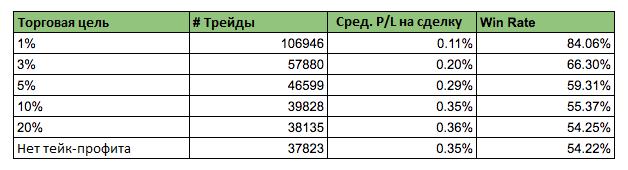 Таблица зависимостей тейк профита