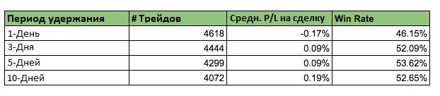 Сравнительная таблица - период удержания при покупке на основе паттерна Молот